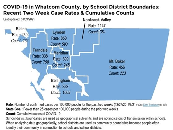 Map of Whatcom County school districts showing two week COVID-19 case rates and cumulative case counts.