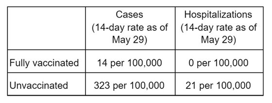 14-day case and hospitalization rates, as of May 29