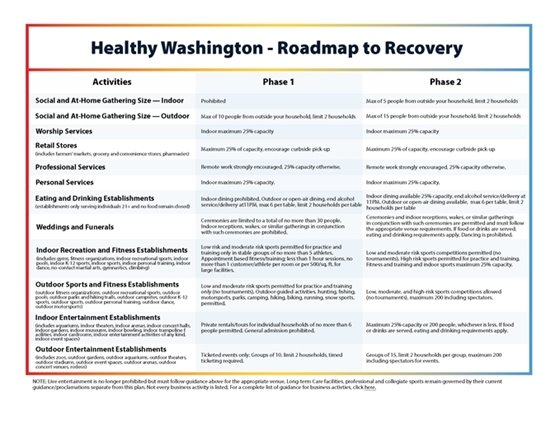 table of what is allowed in Phase 1 and Phase 2 of the roadmap to recoveryplan
