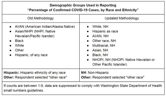 table showing changes to data categories for race and ethnicity