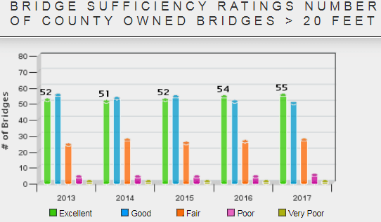 Bride Sufficiency Ratings