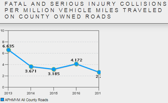 Fatal and Serious Injury Collisions per million vehicle miles traveled on county owned roads