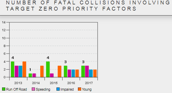 Number of Fatal Collisions involving target zero priority factors