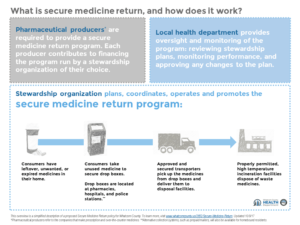 Secure Medicine Return diagram
