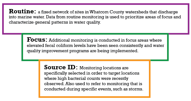 Monitoring Levels