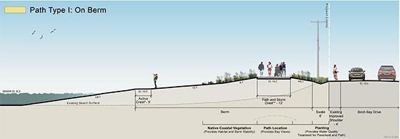 Rendering of Path Type I on Berm