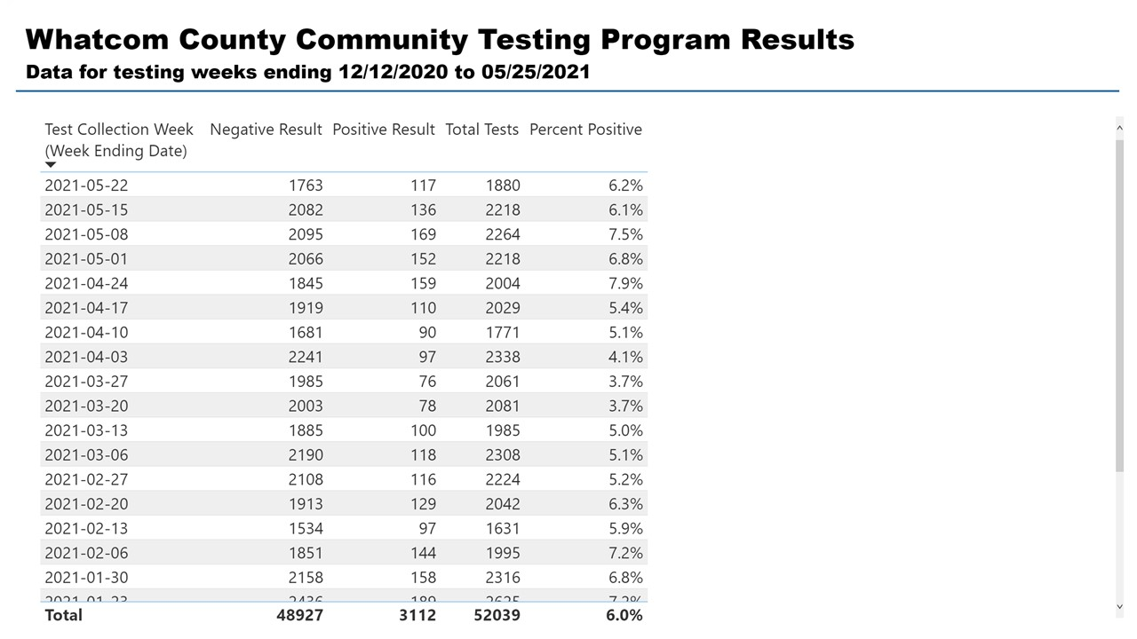table showing test results for the mobile testing program by week