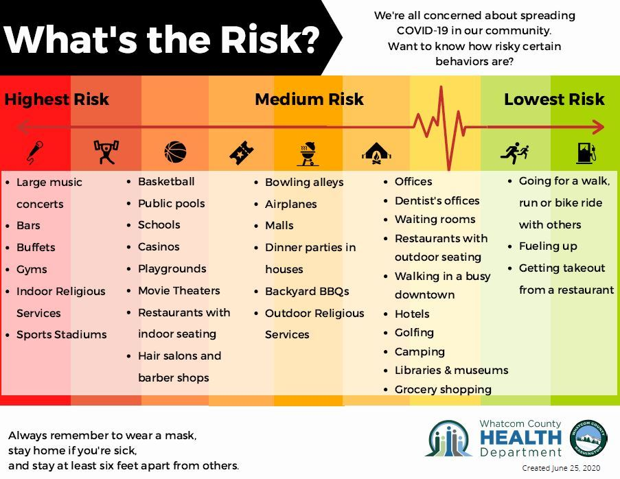 Image showing risk gradient