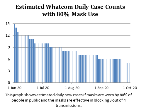 graph showing estimated daily case counts with 80 percent mask use
