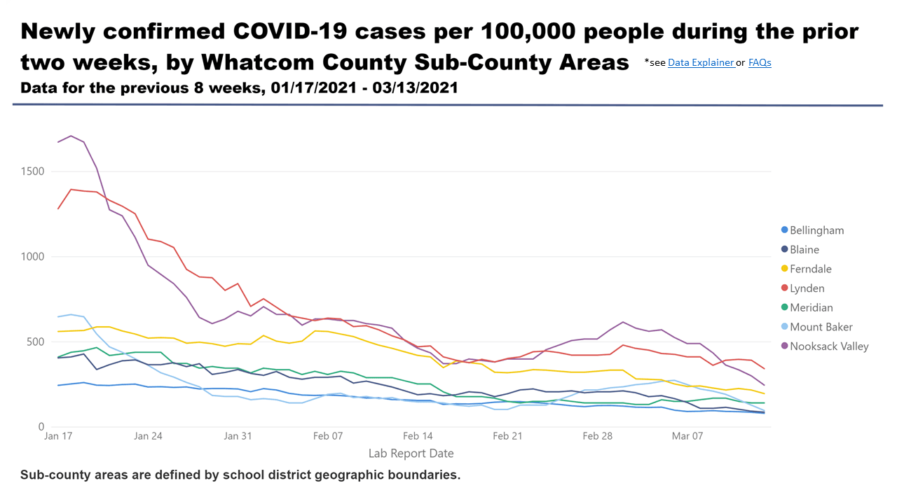 COVID Historical Line Graph by School District July 25