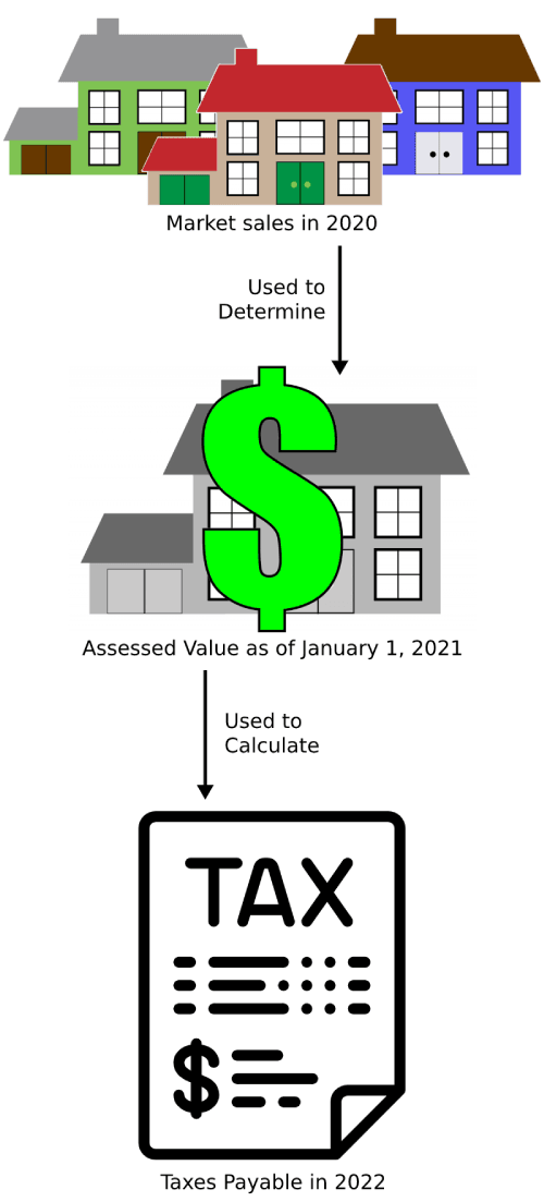 Assessed value diagram