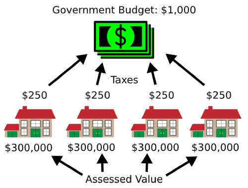 Government budget in relation to taxes and assessed value