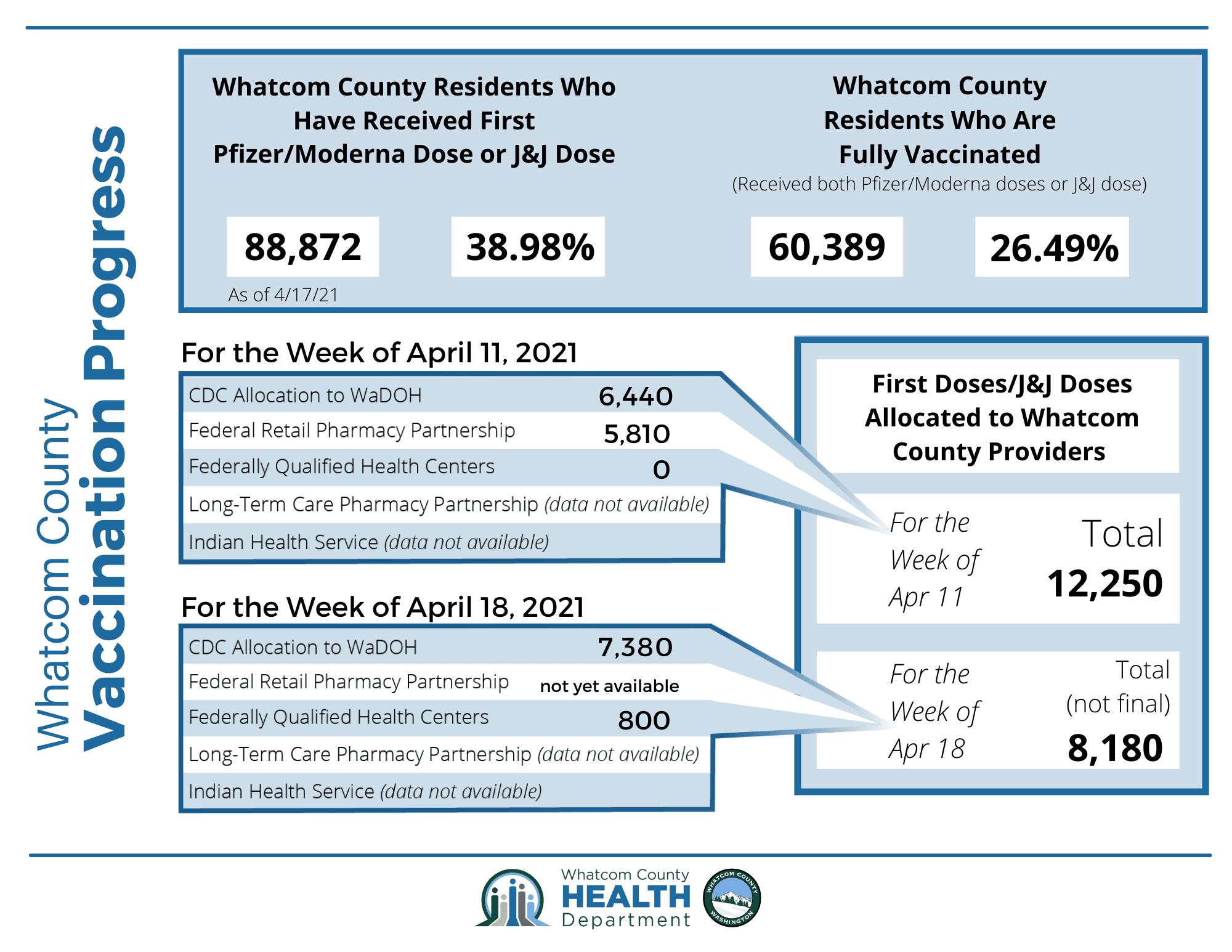 Whatcom County Vax Progress Infographic 4.20