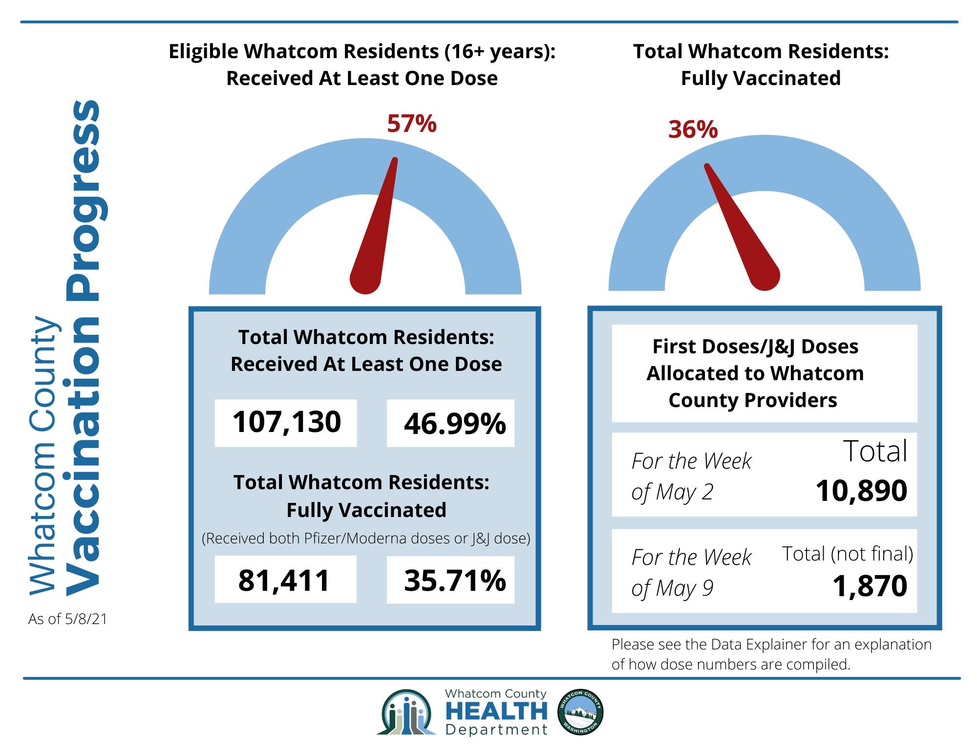 Whatcom County Vax Progress Infographic (6)