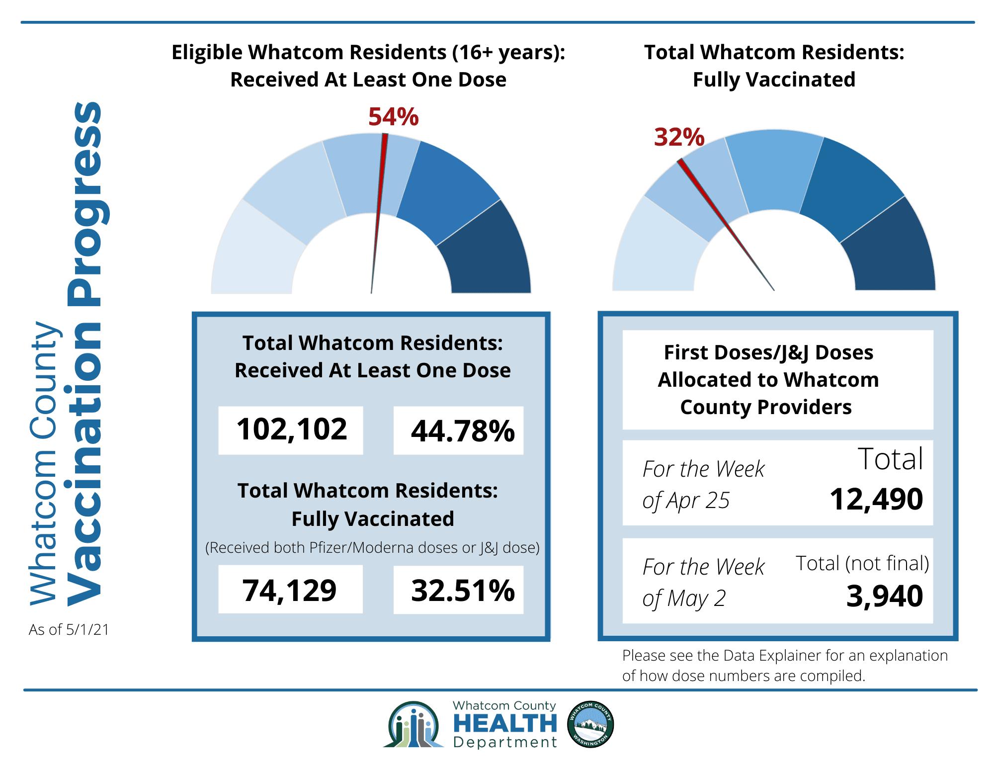 May 4 Whatcom County Vax Progress Infographic