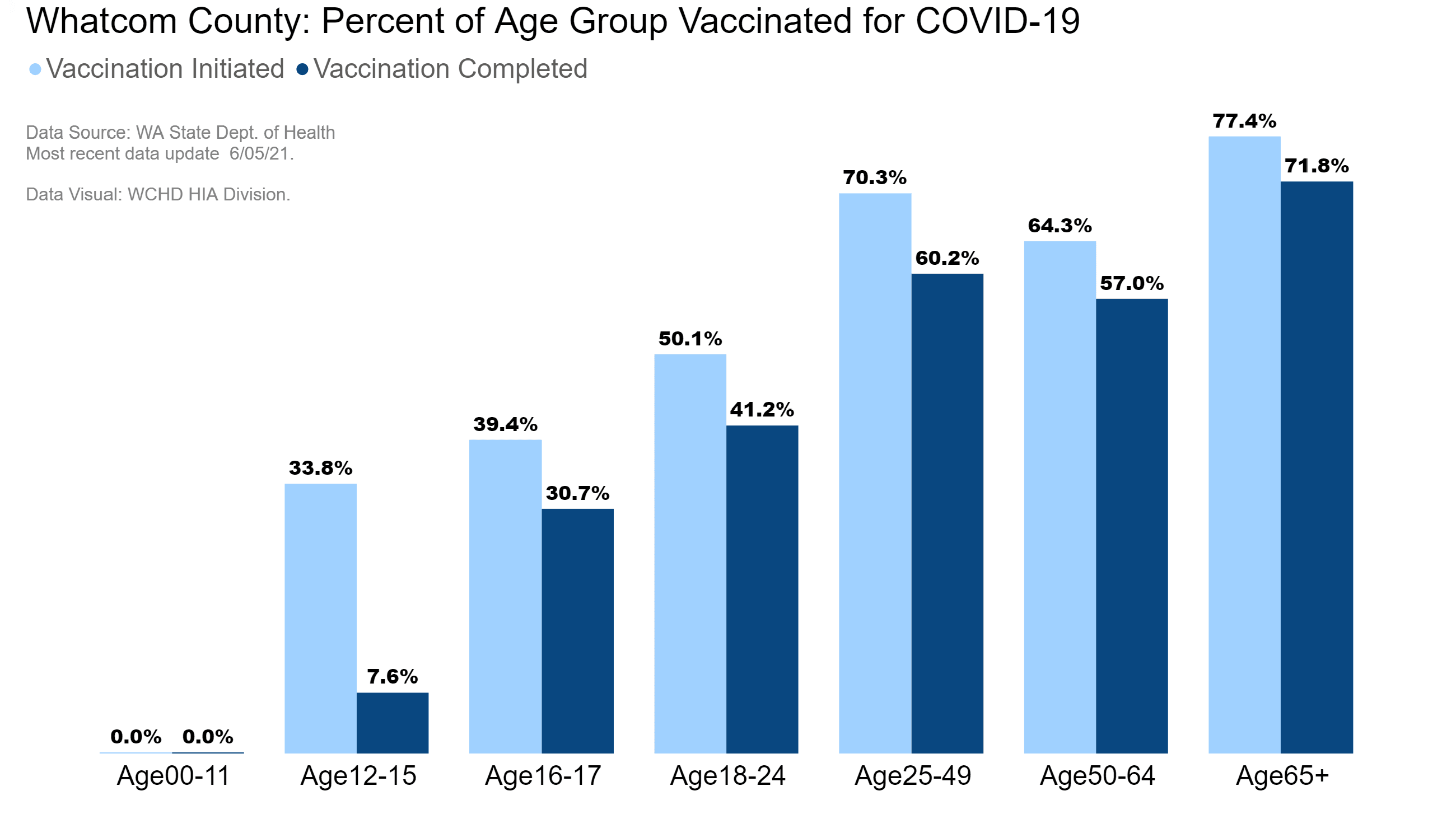 Whatcom County: percentage of age groups vaccinated for COVID-19