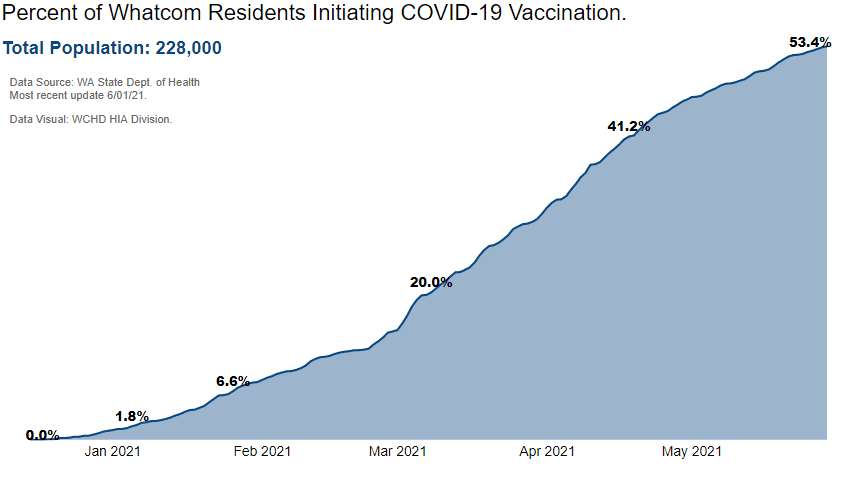Whatcom County: cumulative percentage of people vaccinated for COVID-19