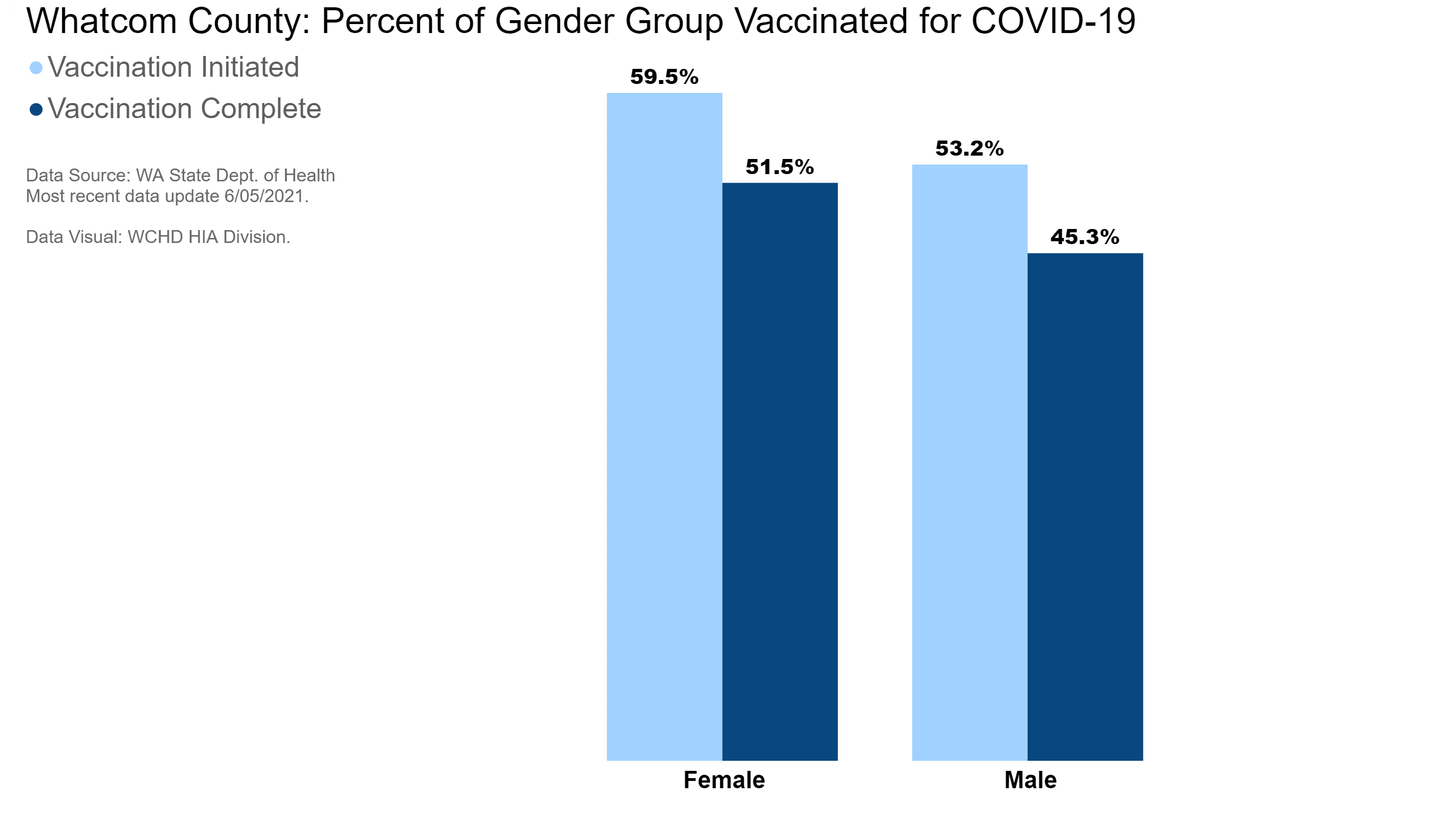 Whatcom County: percentage of gender group vaccinated for COVID-19