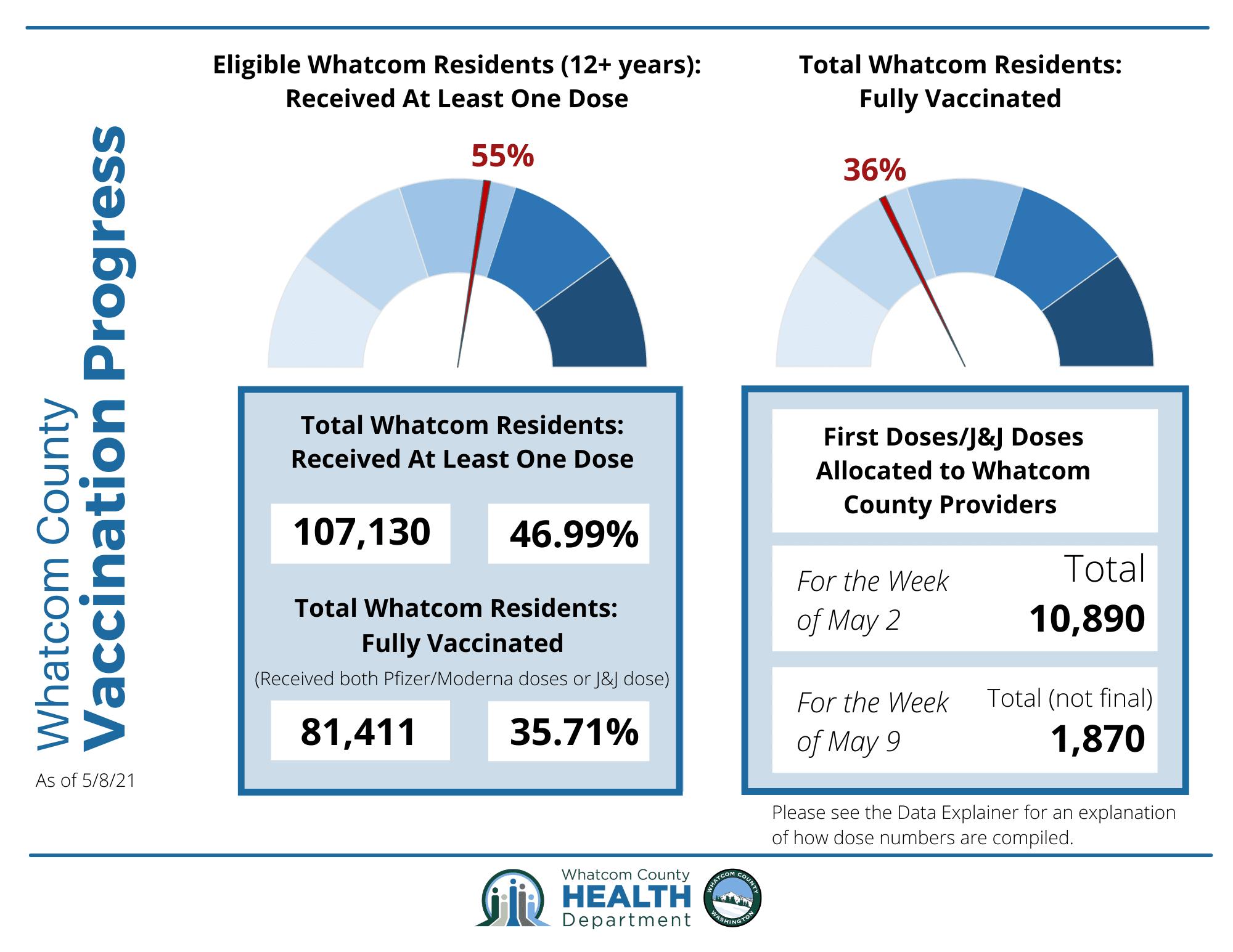 May 11 Whatcom County Vax Progress Infographic