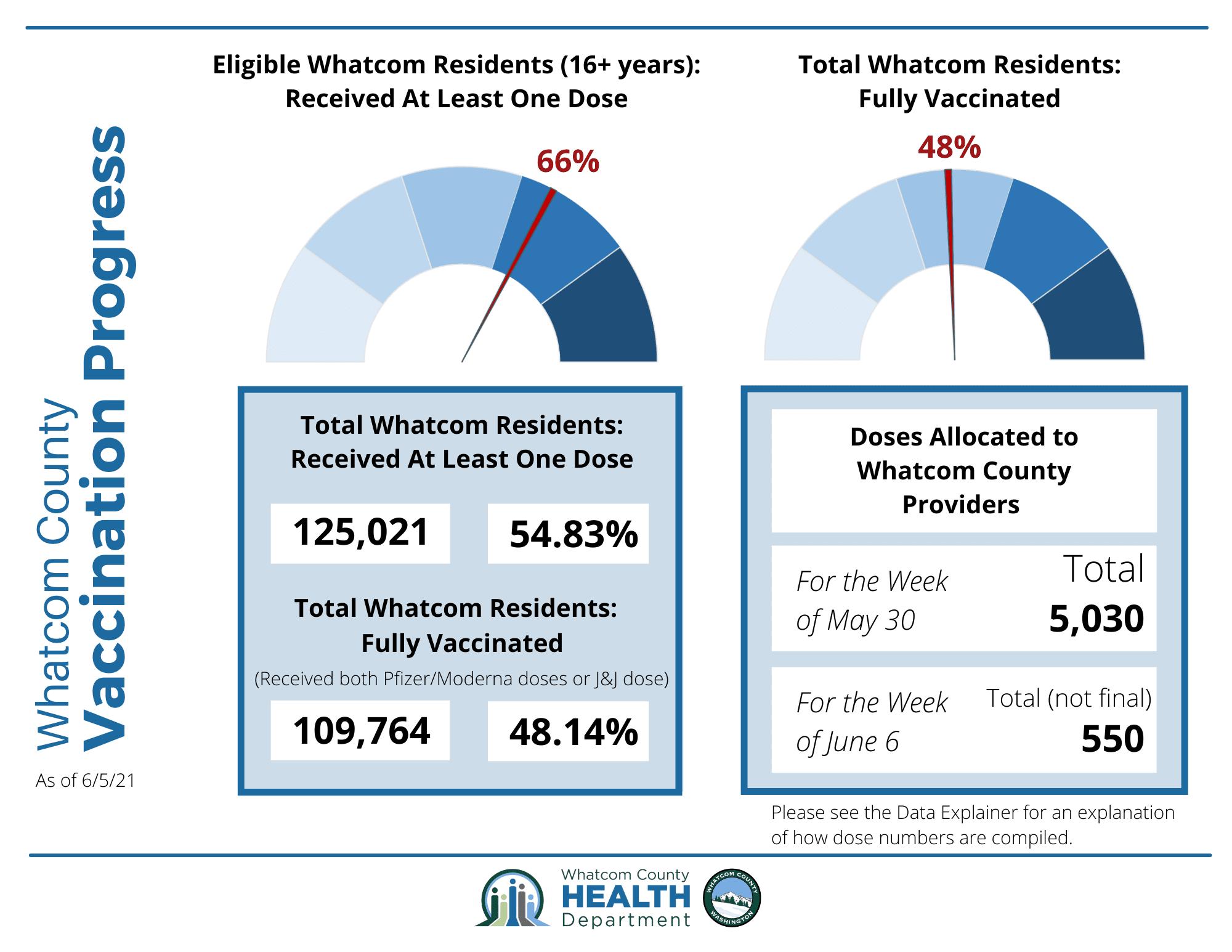 Whatcom County Vax Progress Infographic 6/8/21