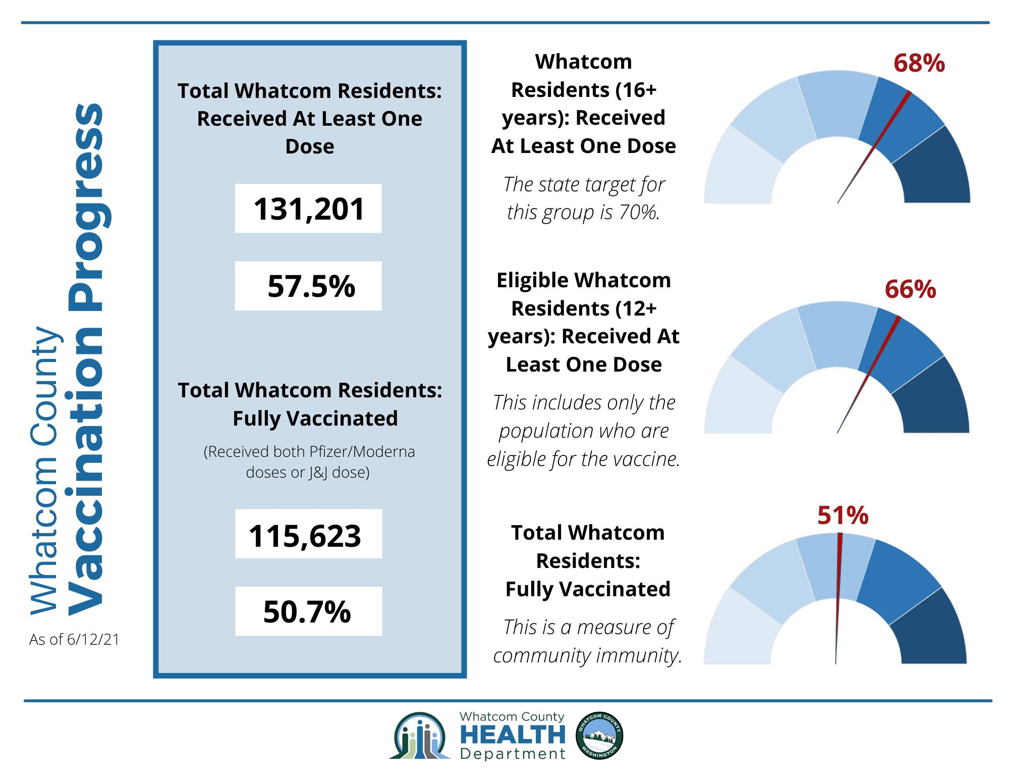 Whatcom County Vax Progress Infographic week of June 13