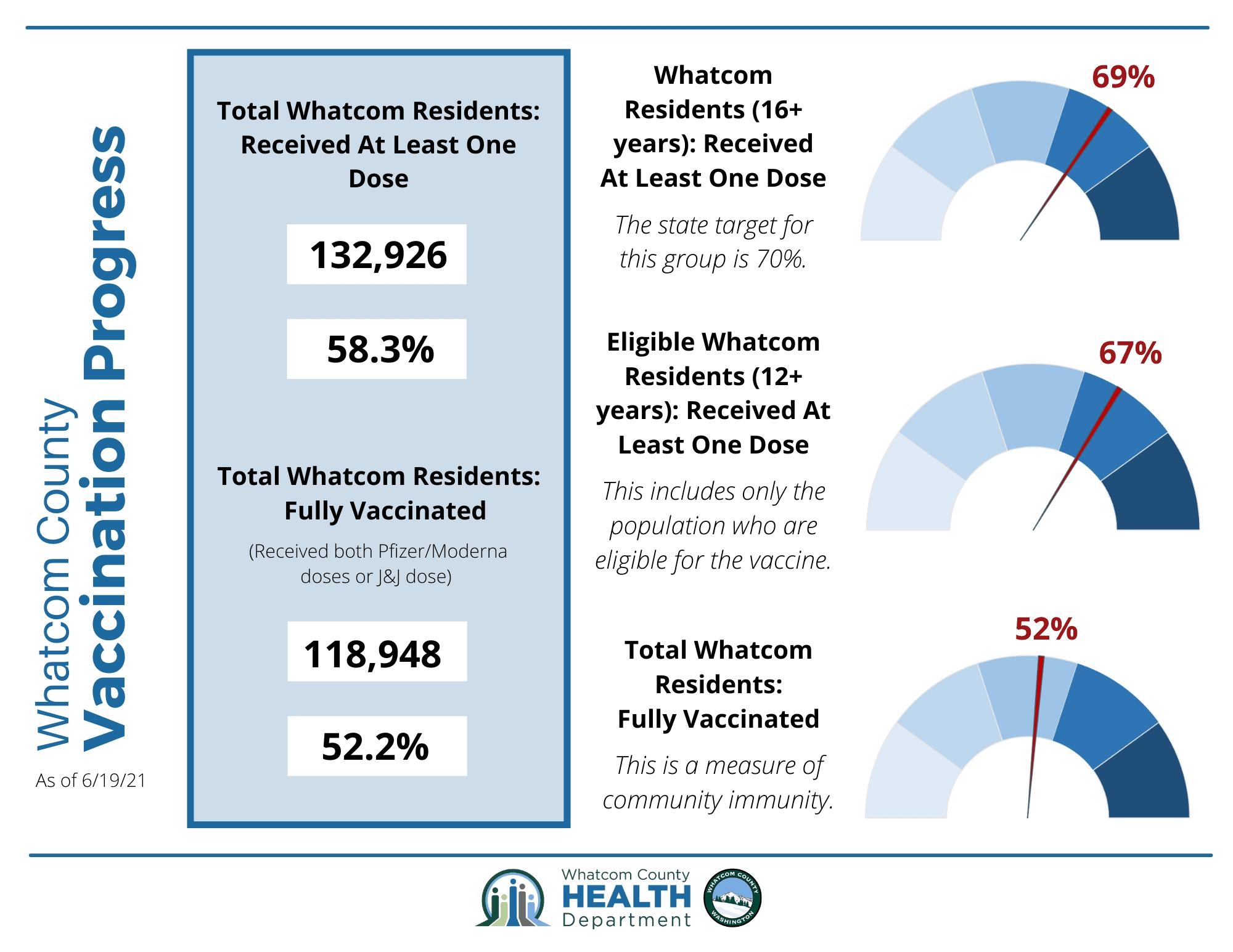 Whatcom County Vax Progress Infographic 6/22/21
