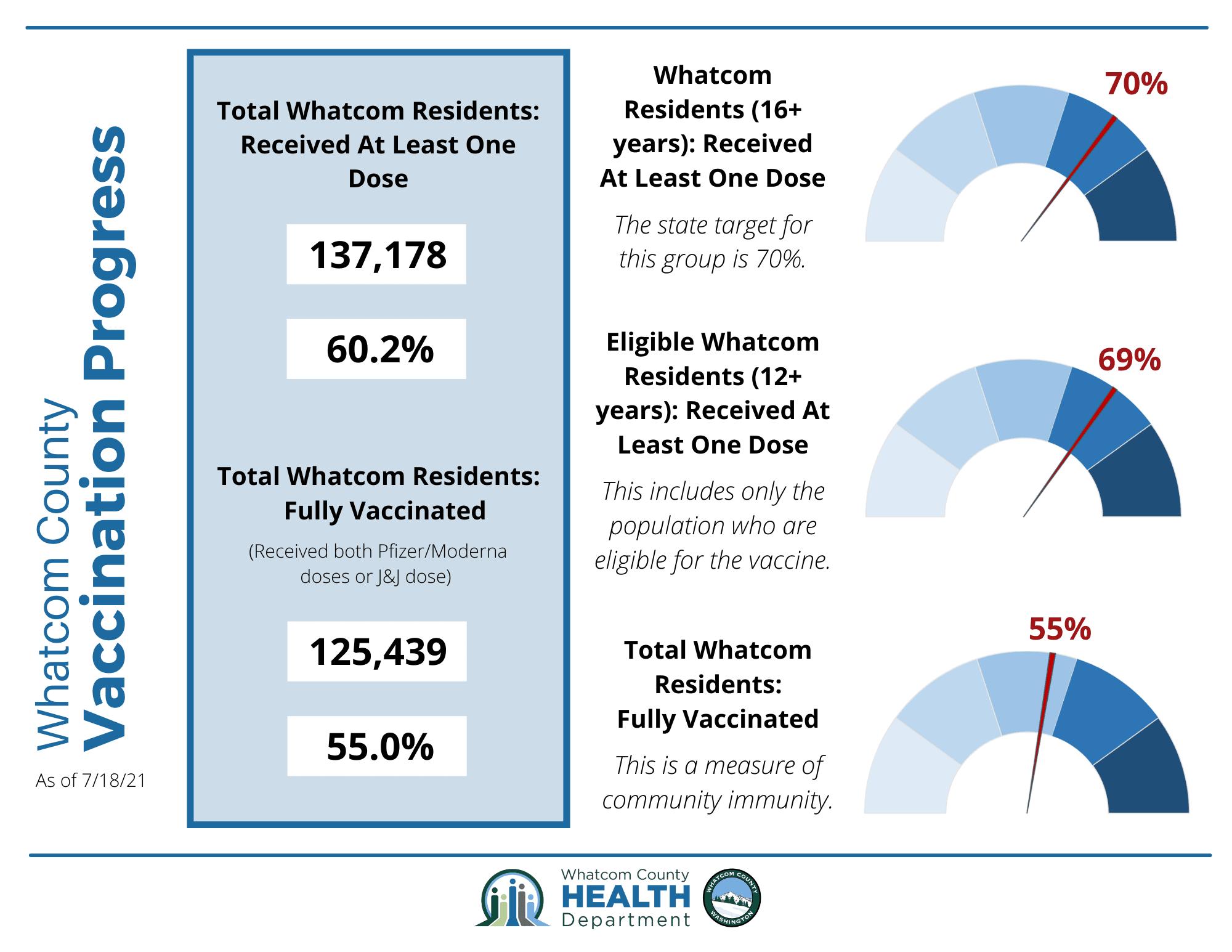 Whatcom County Vax Progress Infographic 7/20