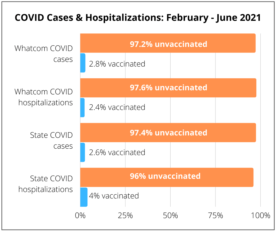 August 3, 2021 bar chart of vaccinated vs unvaccinated percentages in COVID cases & hospitalizations