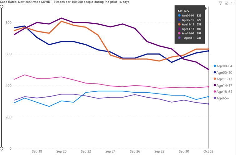 Line chart showing 14 day case rate by age group for week ending October 2
